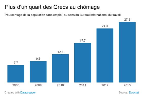 Evolution du nombre de chômeur en pourcentage de la population active grecque ©Datawrapper/Eurostats