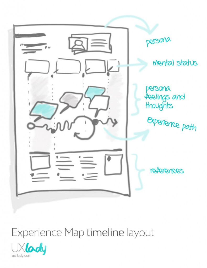 Experience Map elements