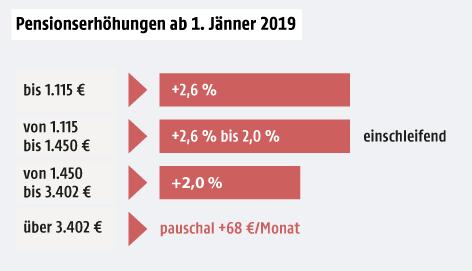 Eine Grafik zeigt die Pensionserhöhungen ab Jänner 2019