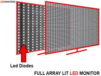 Full Array LED Backlight