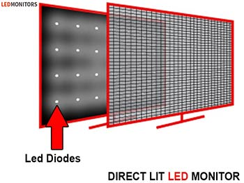 Direct Lit LED Backlight