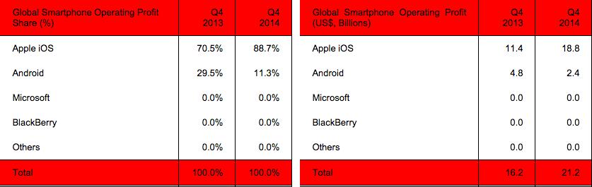 Revenus engendrés par les smartphones