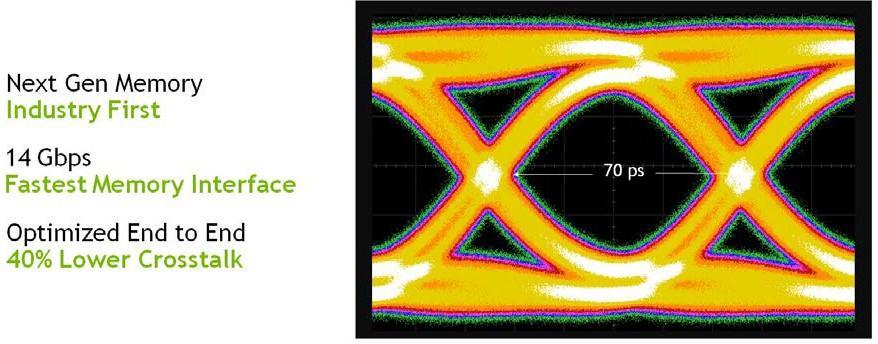 Turing GPU architecture GDDR6 data eye