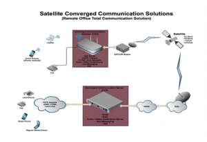 Converged Communication Solution