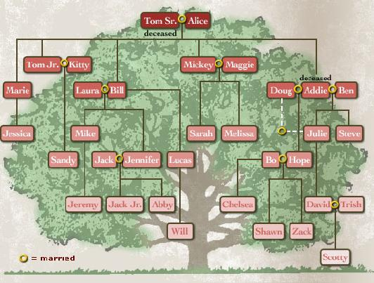 probate, family tree, people finders, legal, lost heirs