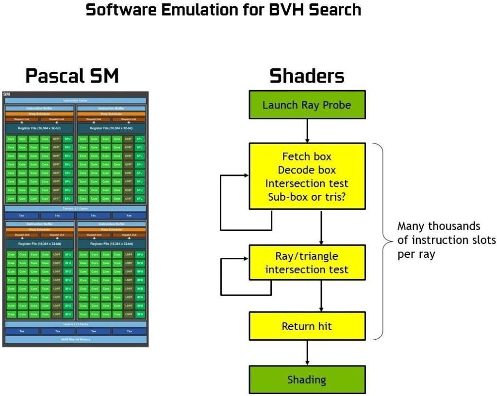NVIDIA GPU architecture ray tracing before Turing