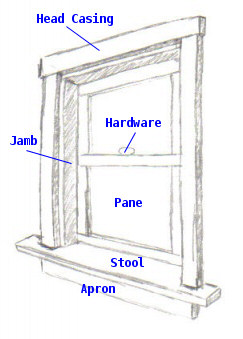 Anatomy of a Window Image