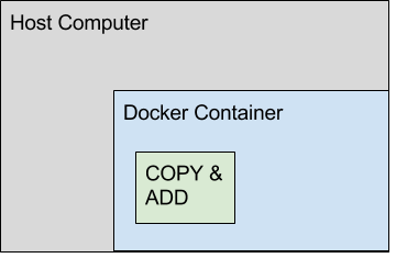 Docker  COPY vs ADD