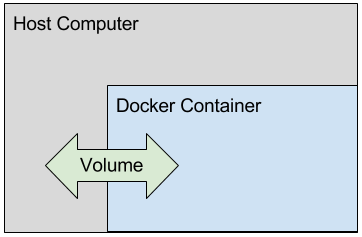 Docker ADD vs COPY