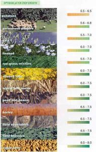 Optimum ph level for crop growth