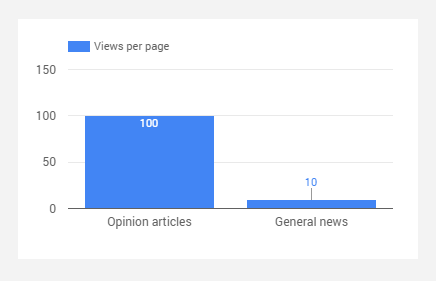 Graph showing views per page