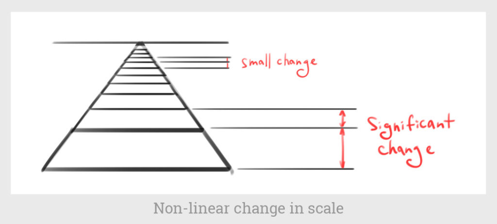 non-linear change in scale