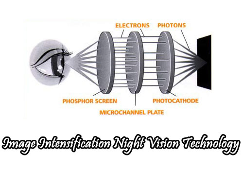image intensification night vision technology
