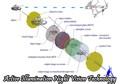 Active illumination night vision