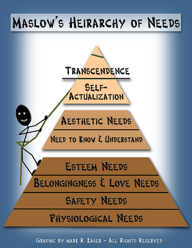 Maslow's Hierarchy of Needs: Lowest is Physiological, then Safety, then Love and Belonging, then Need to Know and Understand, then Esteem, then Self-Actualization and finally Transcendance