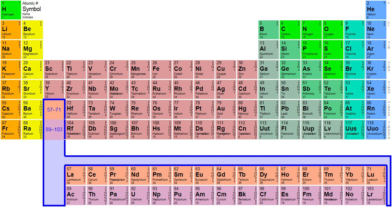 Periodic Table For Metal Elements