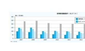 韩国三大巨头船厂:陷入高危境地  压力重重