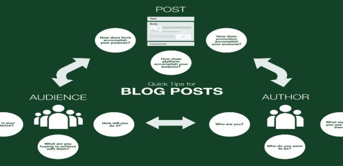 Infographic: Quick tips for blog posts