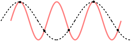 459px-CPT-sound-nyquist-thereom-1.5percycle.svg