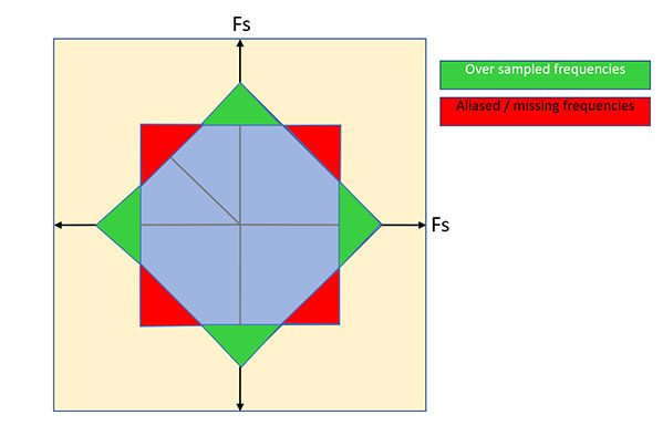 Rotated grid frequency.jpg