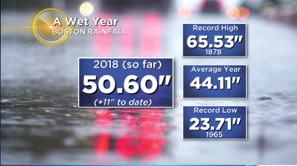 2018 yearly rainfall Remember That Time We Started Building Arks In Autumn?