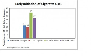 Initiation of Cigarette Use Graph