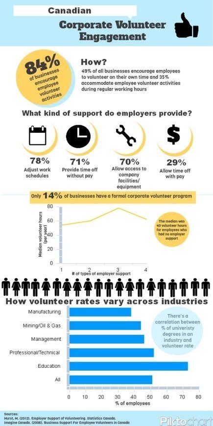 info2 - Advantages of Corporate Volunteer Programs on Companies