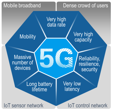 Image result for picture of 5g