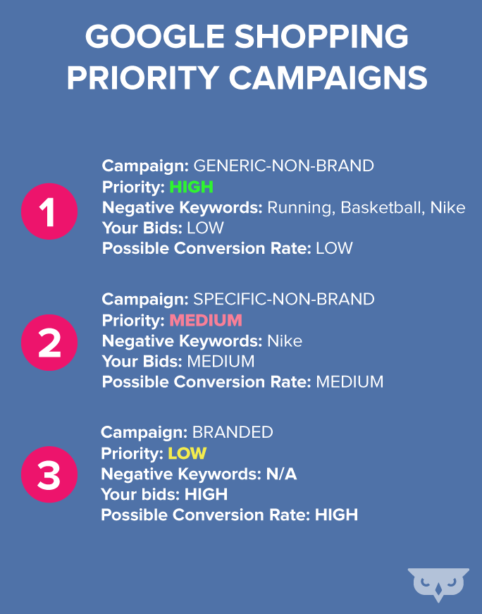 three-shopping-campaign-build