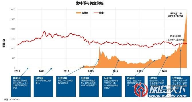 全球首款比特币理财产品获批虚拟货币在资产交易一大进步