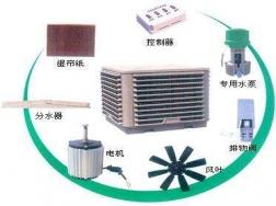 安徽节能环保空调