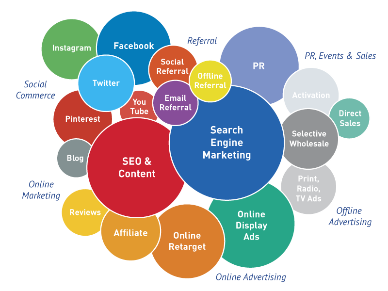 Image result for role of digital marketing agency