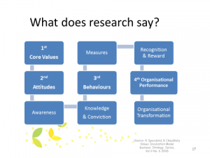 Values Research Diagram