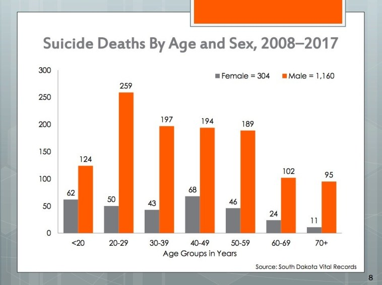 Suicide deaths by age and sex, South Dakota, 2008–2017. DOH/DSS 2018, p. 8.