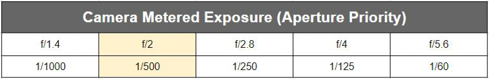 A table showing camera metered exposure (exposure compensation)
