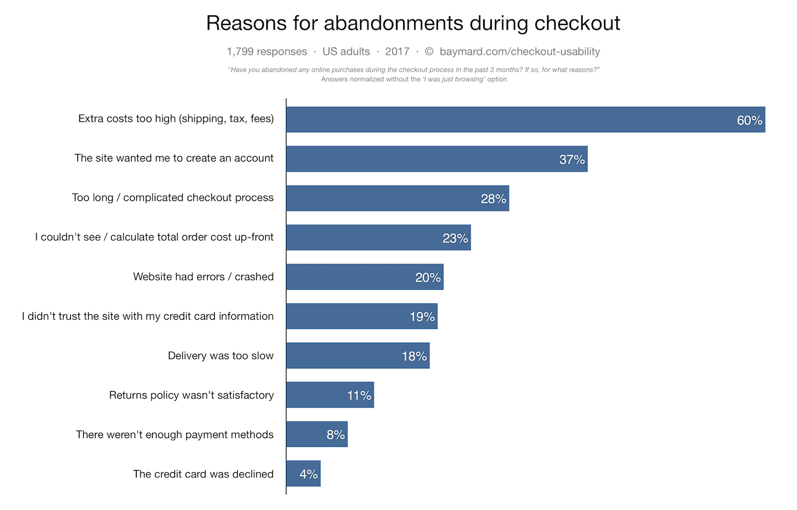 cart abandonment reasons conversion funnel