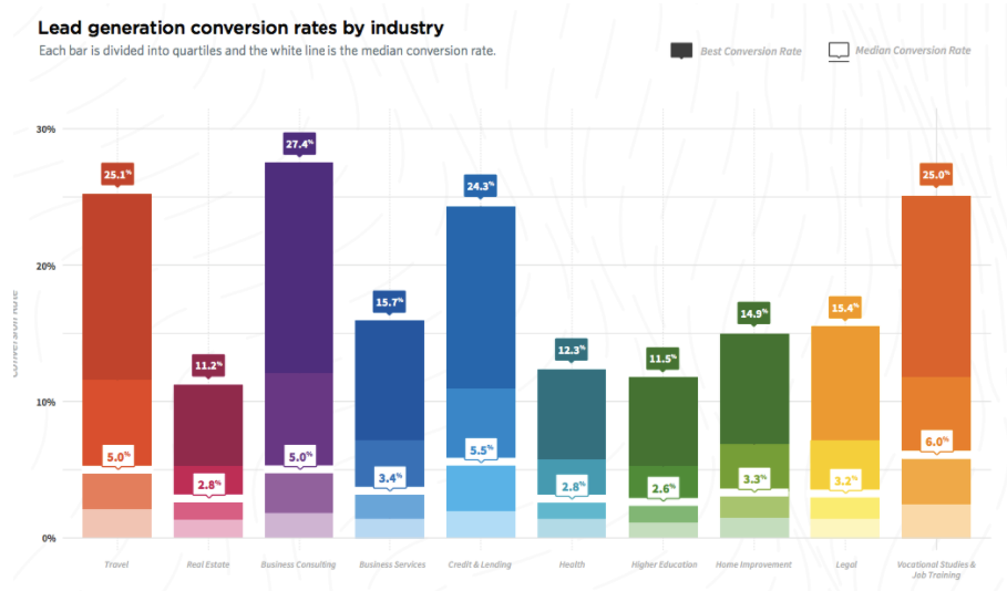conv rate industry conversion funnel