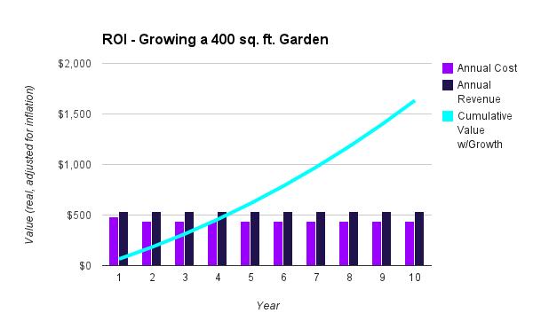 chart - garden