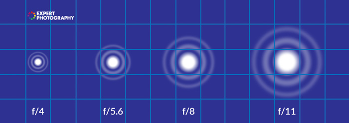 A diagram showing different sized airy discs at different f/stops - lens diffraction