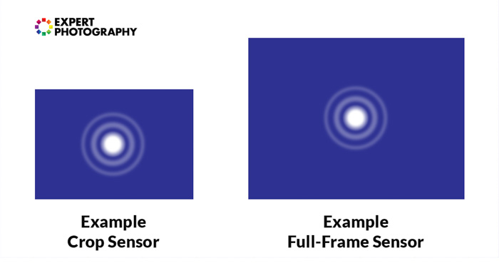 A diagram showing the airy disc from a crop sensor and full frame sensor - lens diffraction