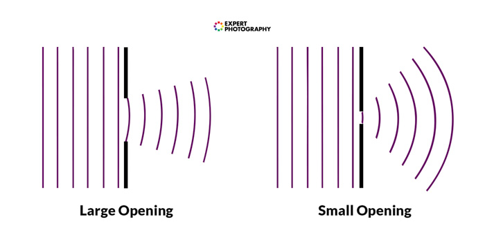 A diagram showing waves passing through a large opening and small opening - lens diffraction