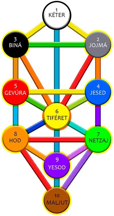 significado de árbol de la vida judío