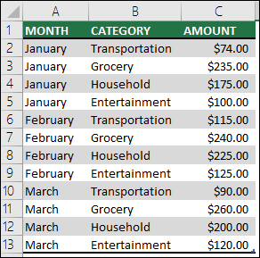 Sample household expense data to create a PivotTable with Months, Categories and Amounts