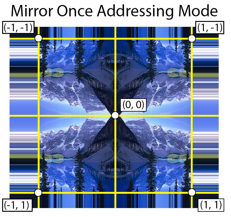 Mirror once address mode takes the absolute value of the texture coordinate and clamps the resulting value to 1.