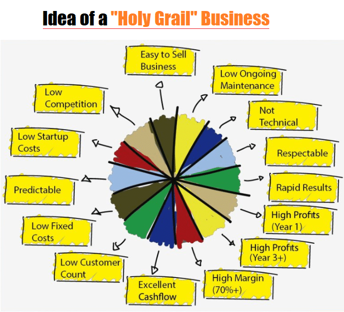 Holy Grail Business