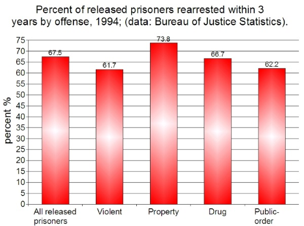 Recidivism by Type of Crime