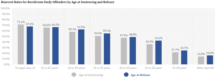 Recidivism Rates by Age