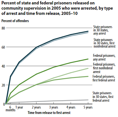 recidivism for state versus federal offenses