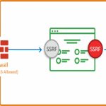 What is Server Side Request Forgery (SSRF)?