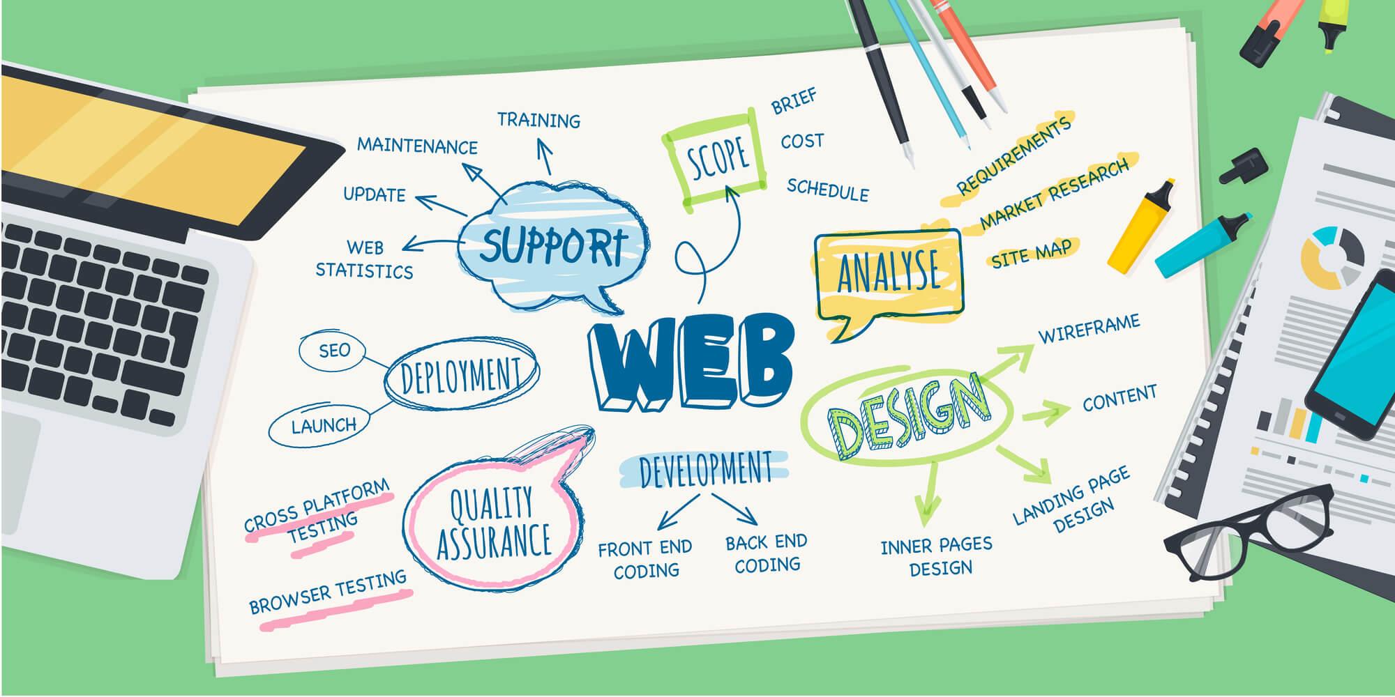 Website Planning and Creation,digital marketing institute,digital marketing institute in gurgaon,digital marketing course in gurgaon